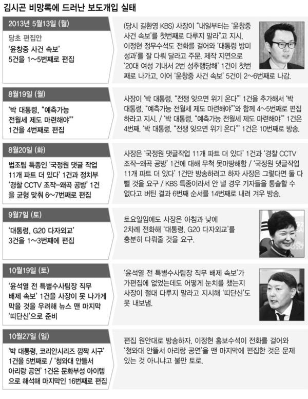"""(한겨레) """"박 대통령 올리고 윤창중 내려라"""" 이정현·길환영 깨알주문"""