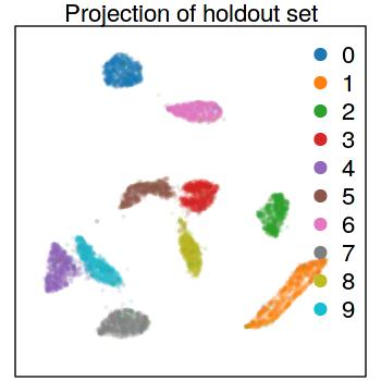 A UMAP visualization of the MNIST digits dataset