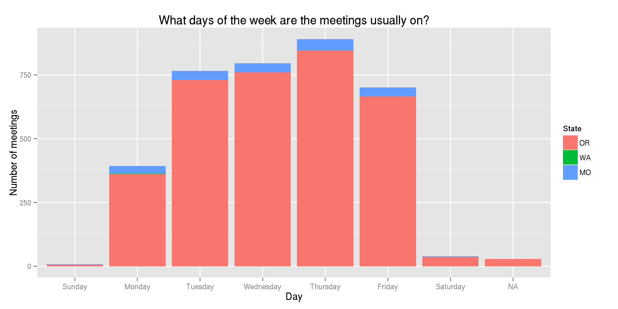Public meetings by day of week