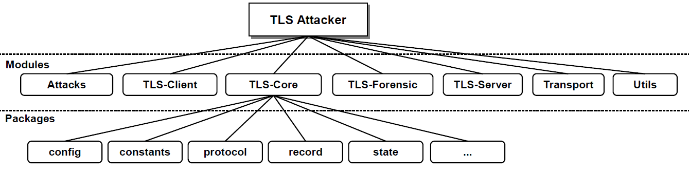 TLS-Attacker design