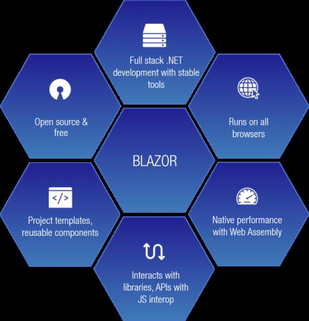 Blazor Store - Mobile PWA and Site Templates - 15