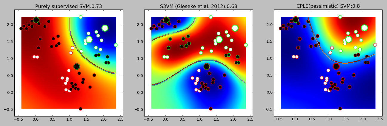 Comparison of supervised SVM, S3VM, and CPLE SVM