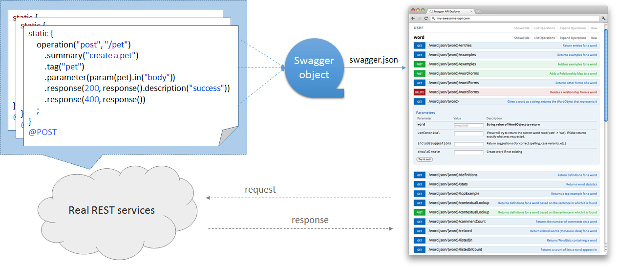 GitHub - tminglei/binder-swagger-java: A framework to bring form