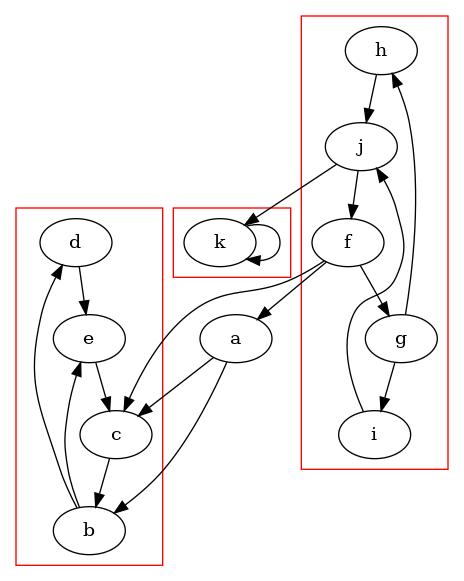 Dat Graph