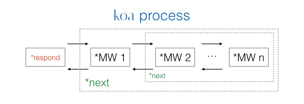 koa Process