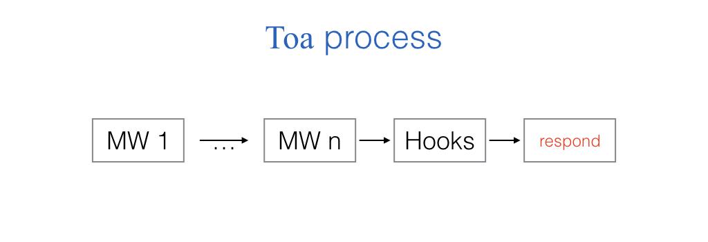 Toa Process