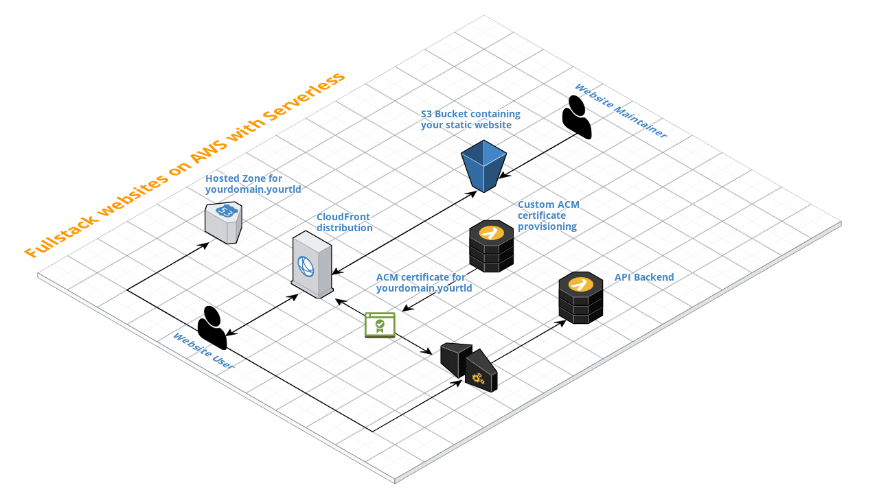 Serverless fullstack website on AWS