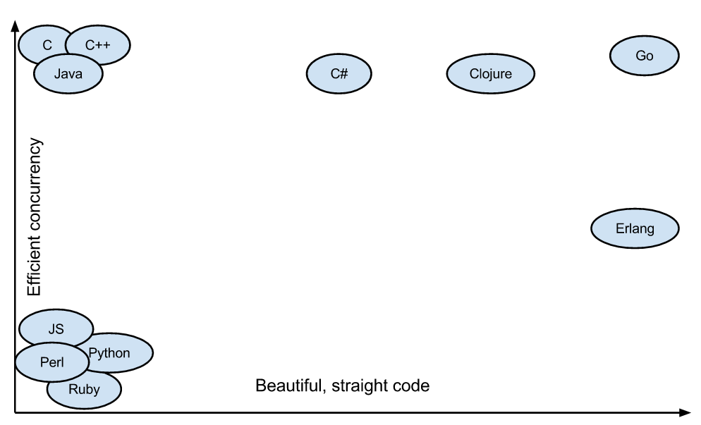 Go takes good of both the worlds. Easy to write concurrent and efficient to manage concurrency