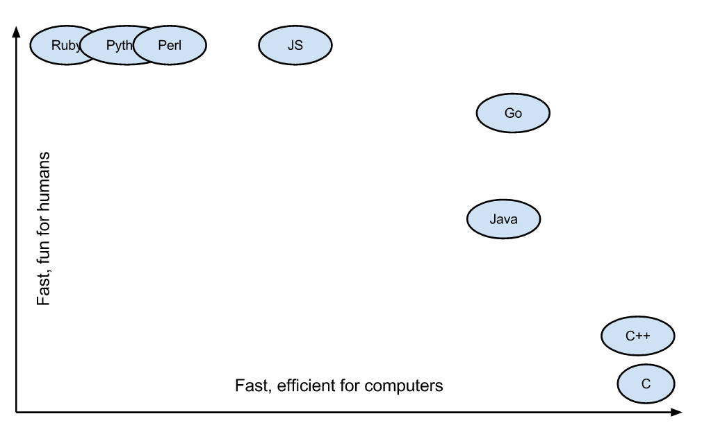 代码的可读性和效率的对比