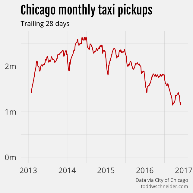 Analysis of 100 Million Taxi Trips in Chicago Shows Usage Declining 35% Per Year