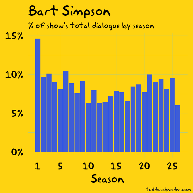 The Simpsons by the Data