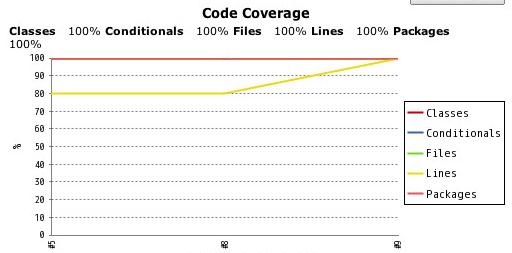 coverage-graph