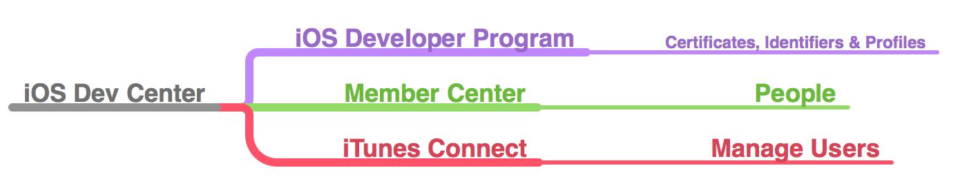 iOSDevCenterStruct