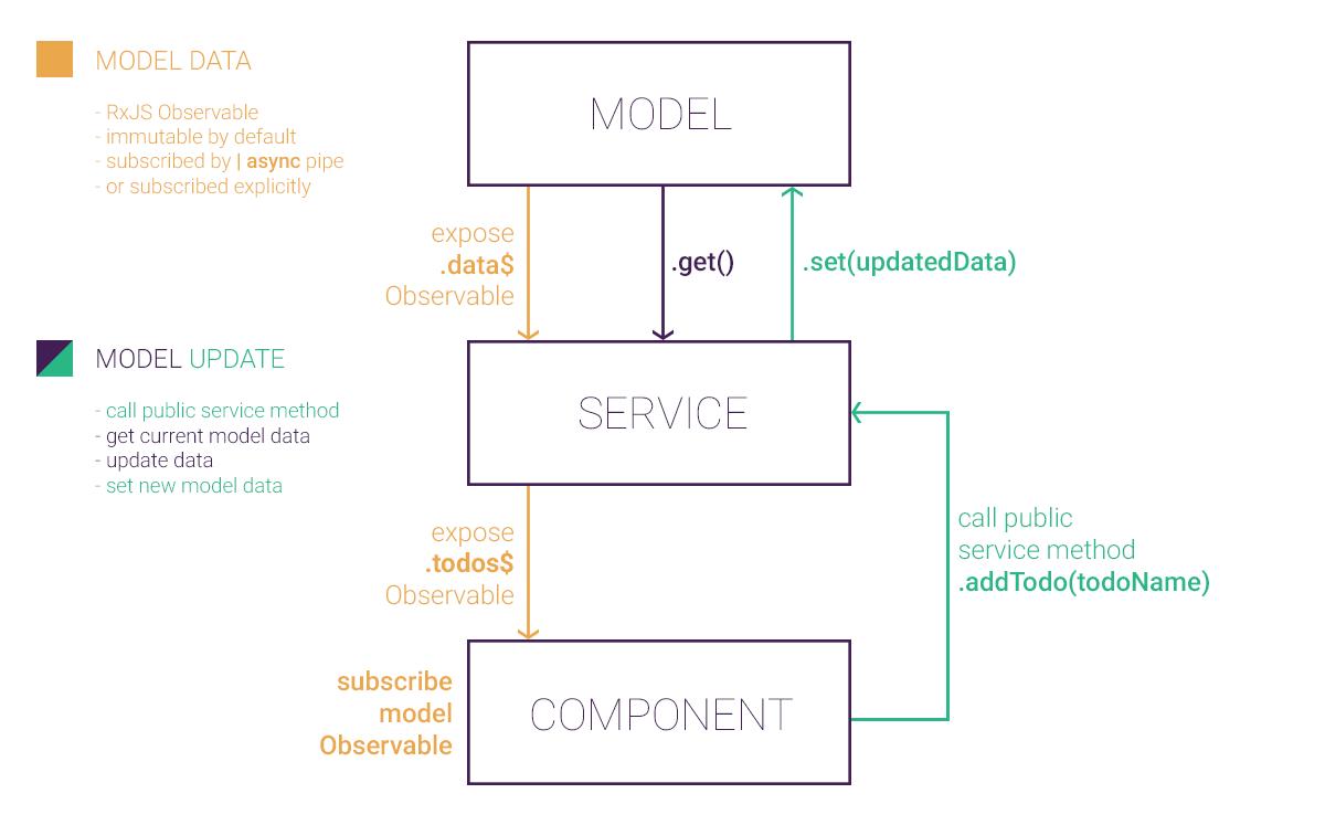 ngx-model dataflow diagram