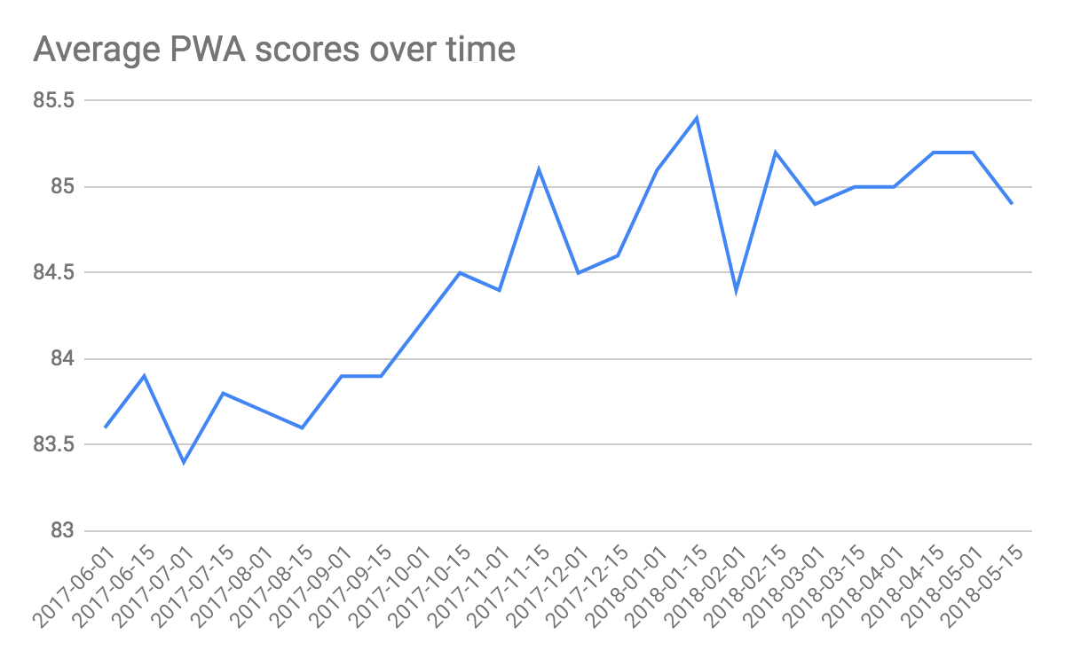 Average PWA scores over time, the trend is going up from ~83 (of 100) in June 2017 to ~85 (of 100) in May 2018