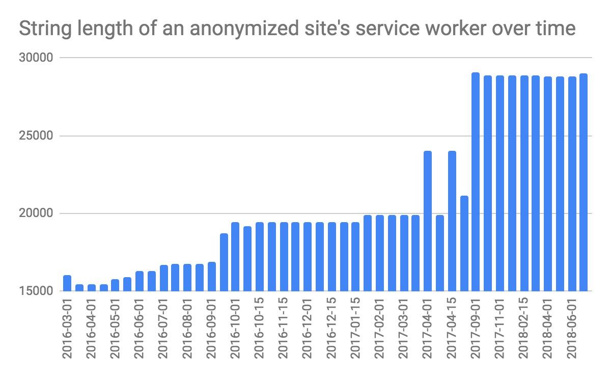 String length of an anonymized site's service worker over time, the trend is going up from ~16,000 characters in March 2016 to ~28,000 characters in June 2018