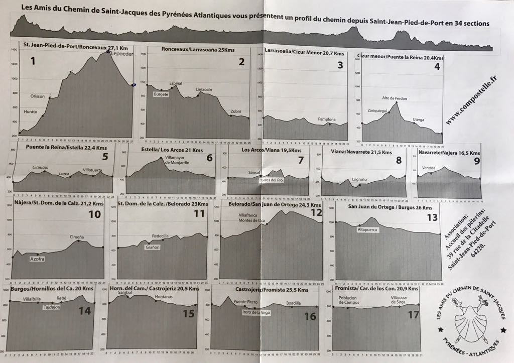 Sheet showing elevations of each Camino route