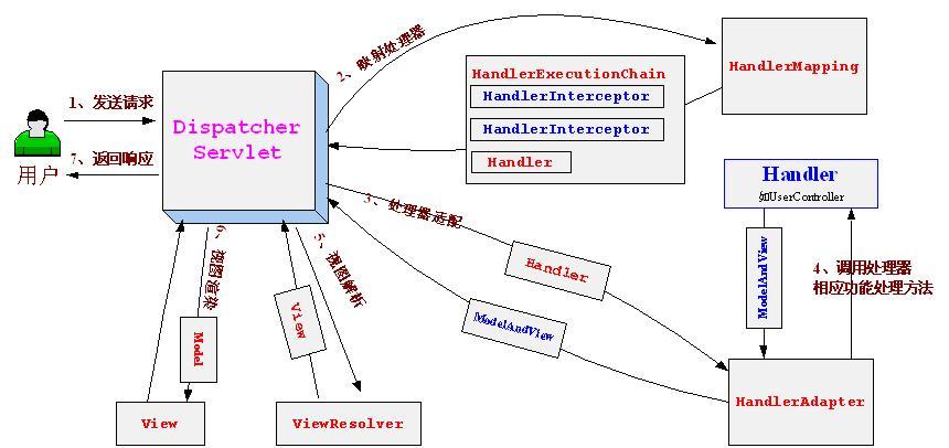 Spring Web MVC架构