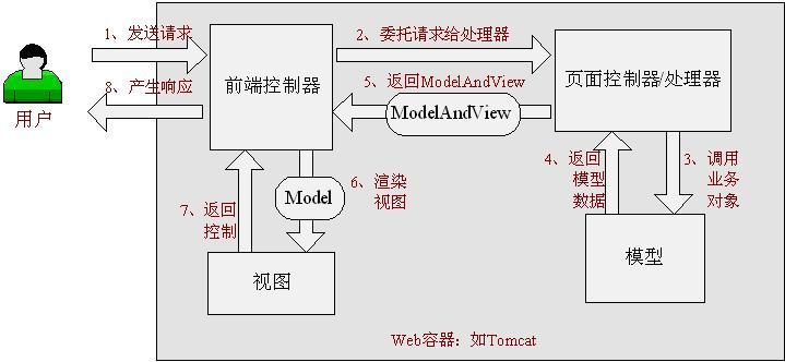 Spring Web MVC处理请求的流程
