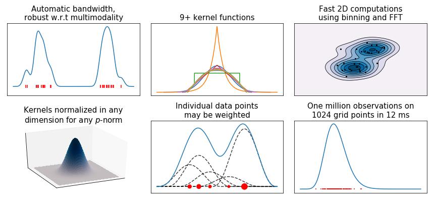 GitHub - tommyod/KDEpy: Kernel Density Estimation in Python