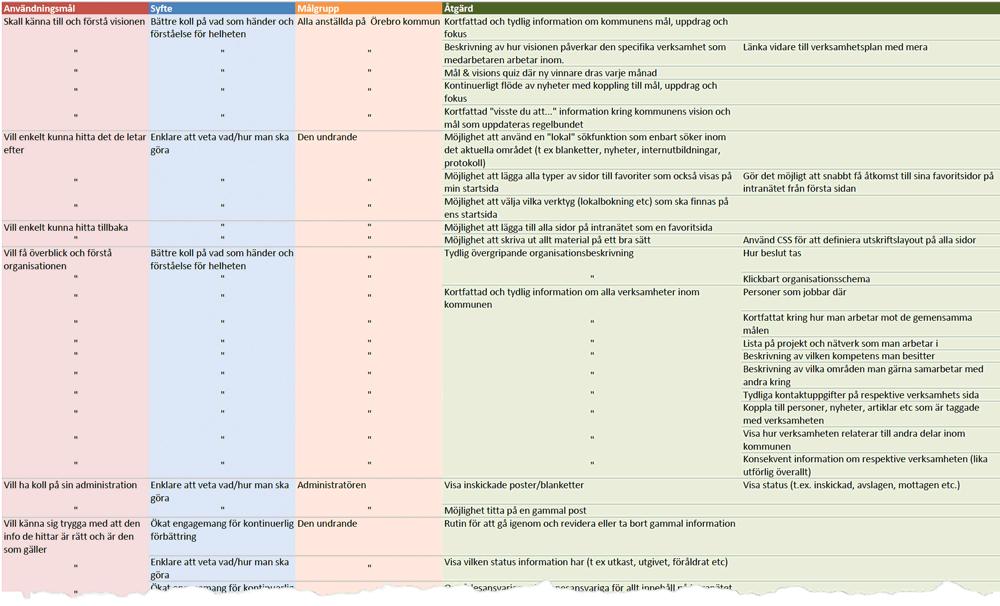 Effektkartan sedd utifrån användningsmålen