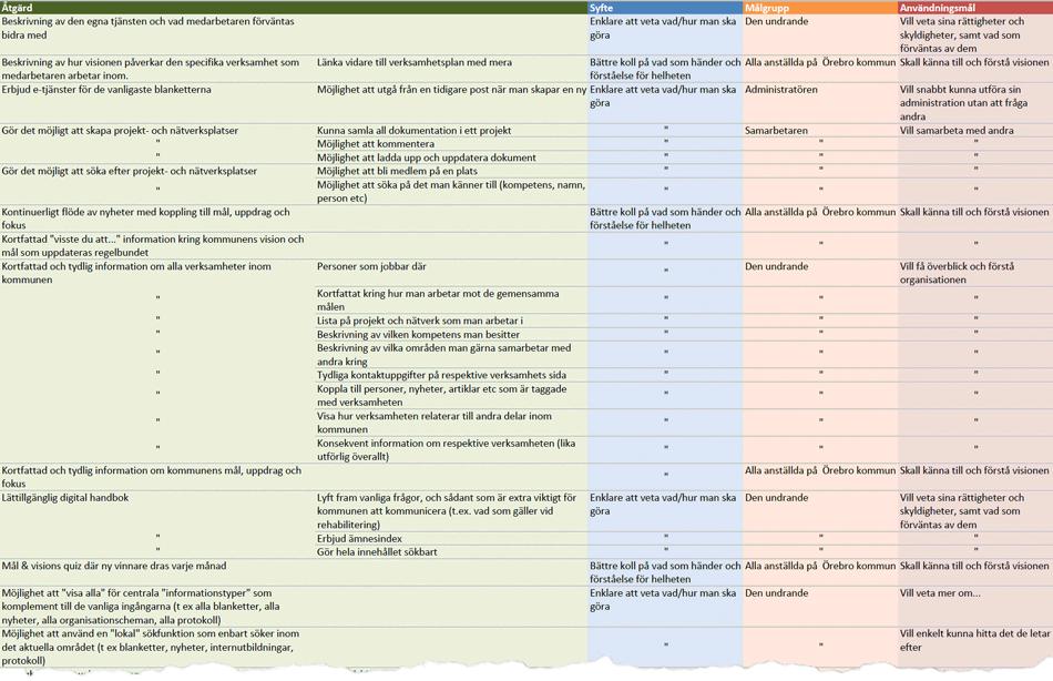 Effektkartan sedd utifrån de åtgärder som behövs