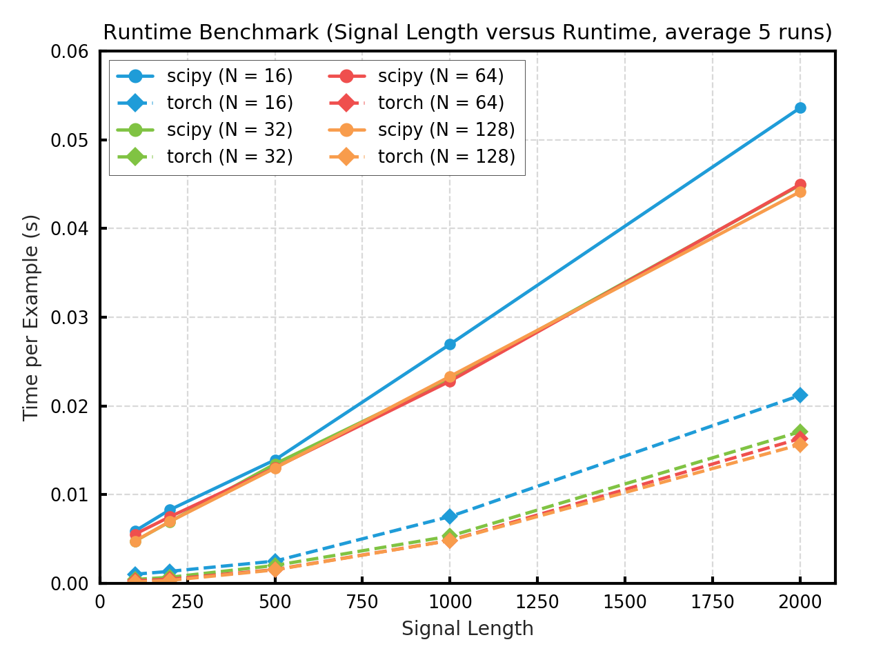 Model Zoo - PyTorchWavelets PyTorch Model