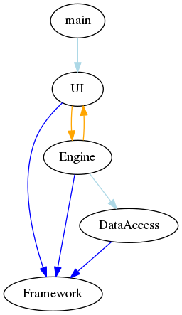 Dependency graph showing a cycle between Engine and UI