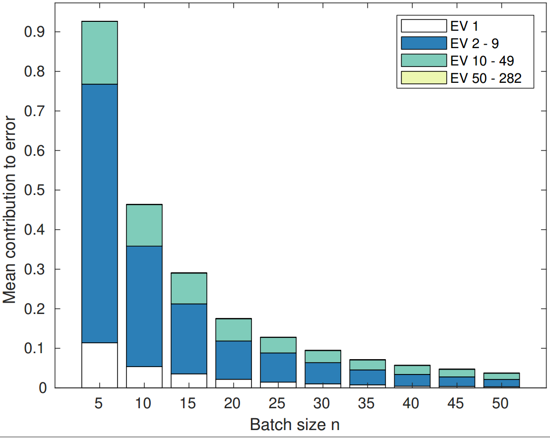 vehicles dataset, decomposition of the error