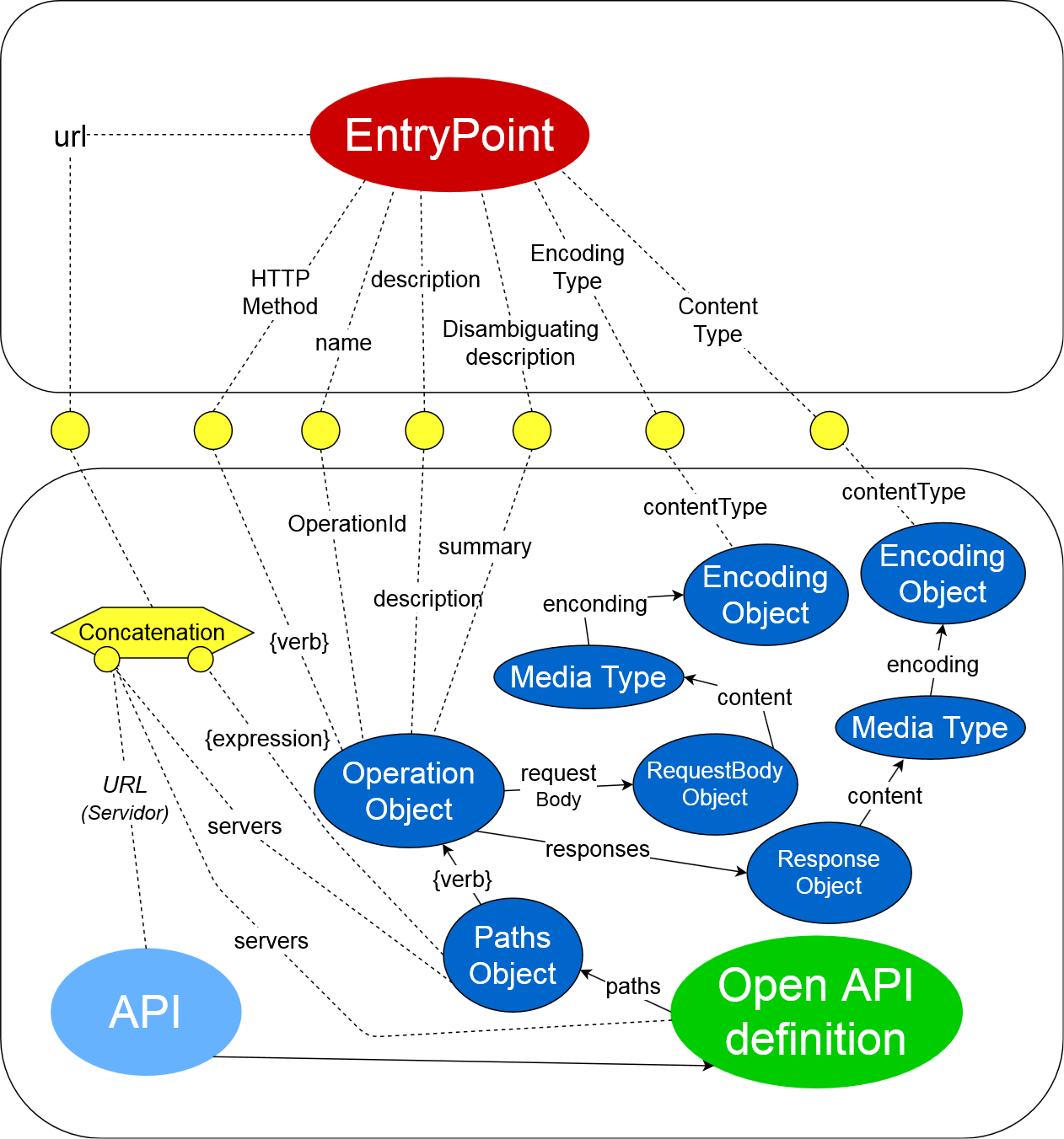 OAS Submappings with EntryPoint ontology