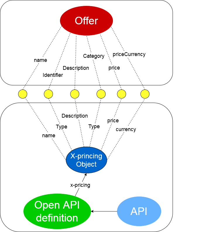 OAS Submappings with Offer ontology