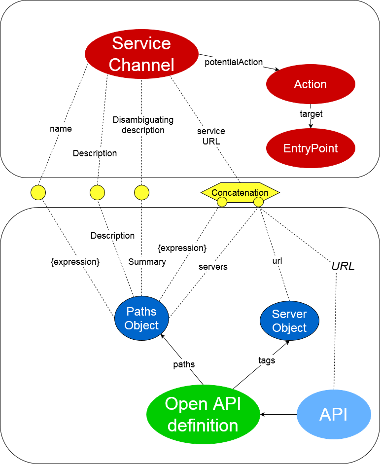 OAS Submappings with ServiceChannel ontology