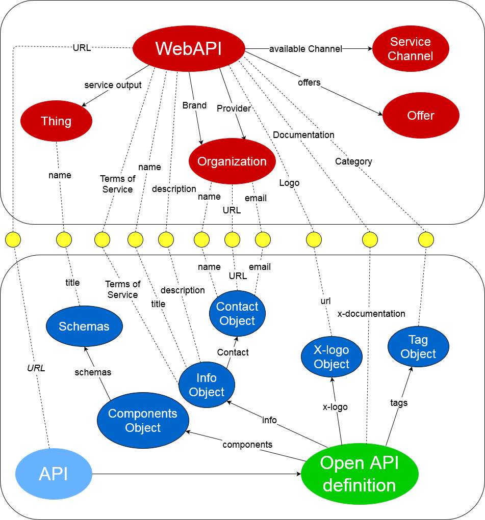 OAS Mappings with WebAPI ontology