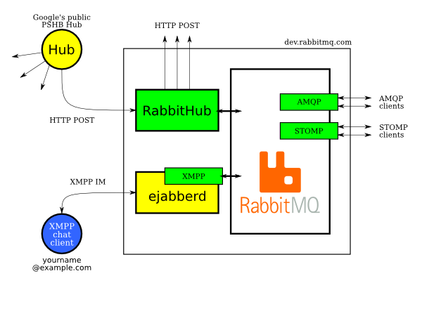 RabbitHub example configuration
