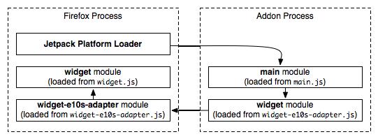 Multi-Process Architecture