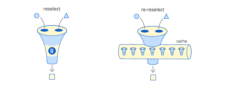 Reselect and re-reselect