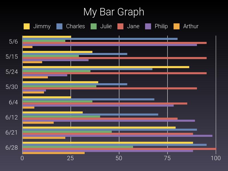 Side bar chart