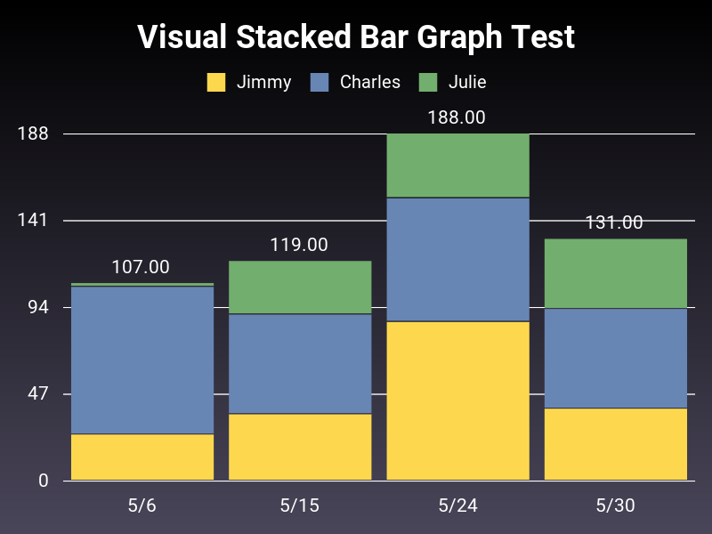 Stacked bar chart