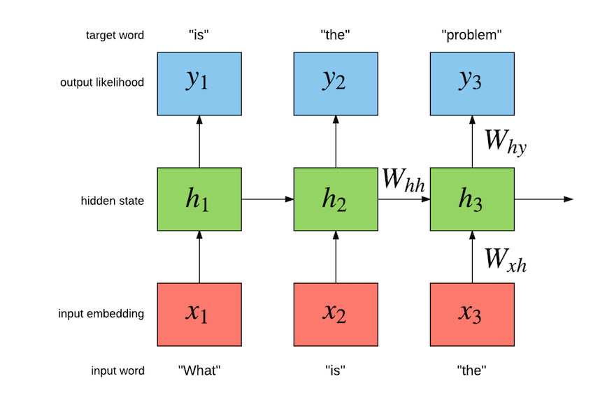 Torch | Language modeling a billion words