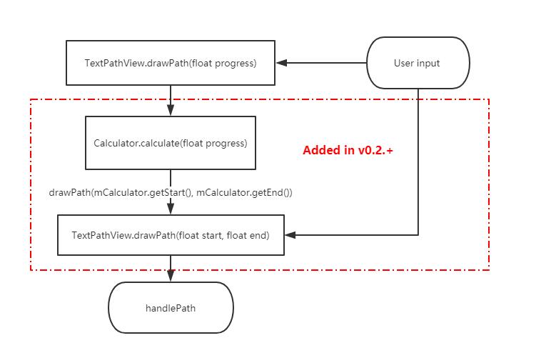 TextPathView v0.2.+