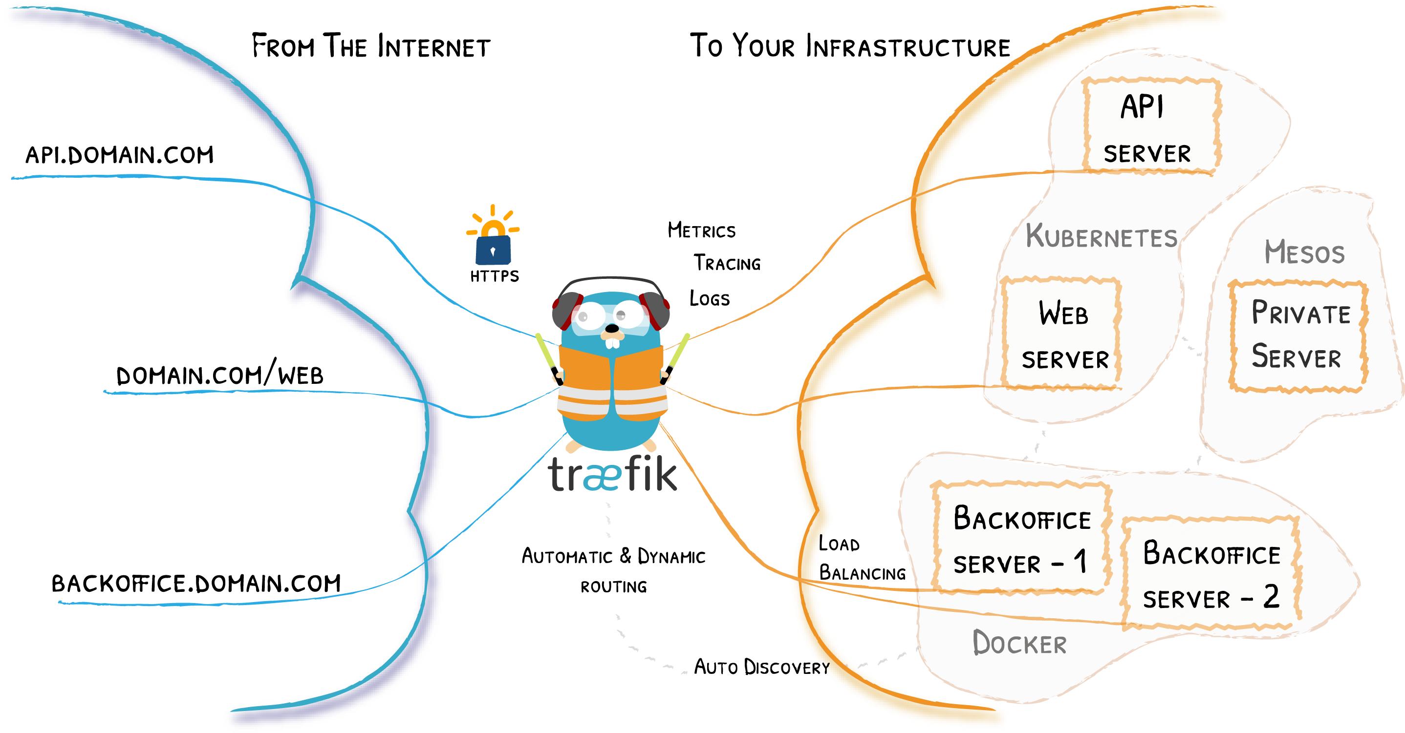 https://github.com/containous/traefik/raw/master/docs/content/assets/img/traefik-architecture.png