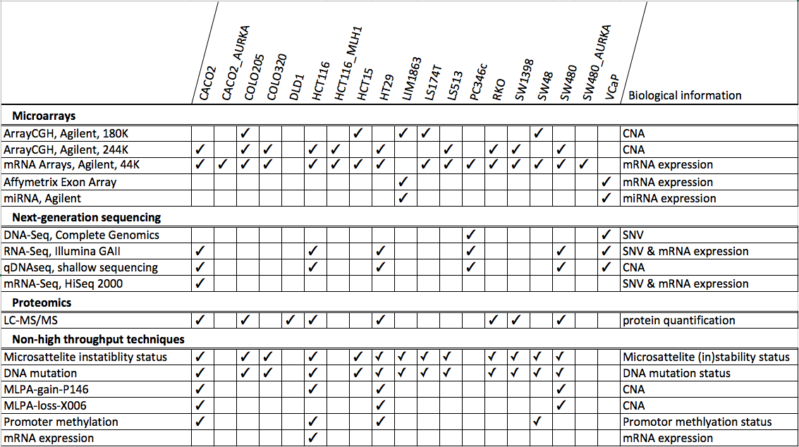 Cell line use case datatype and sample overview