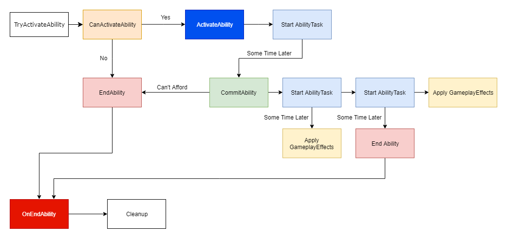 Complex GameplayAbility Flowchart