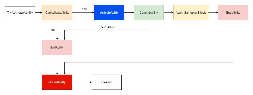 Simple GameplayAbility Flowchart