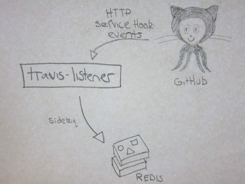 Travis Listener Diagram