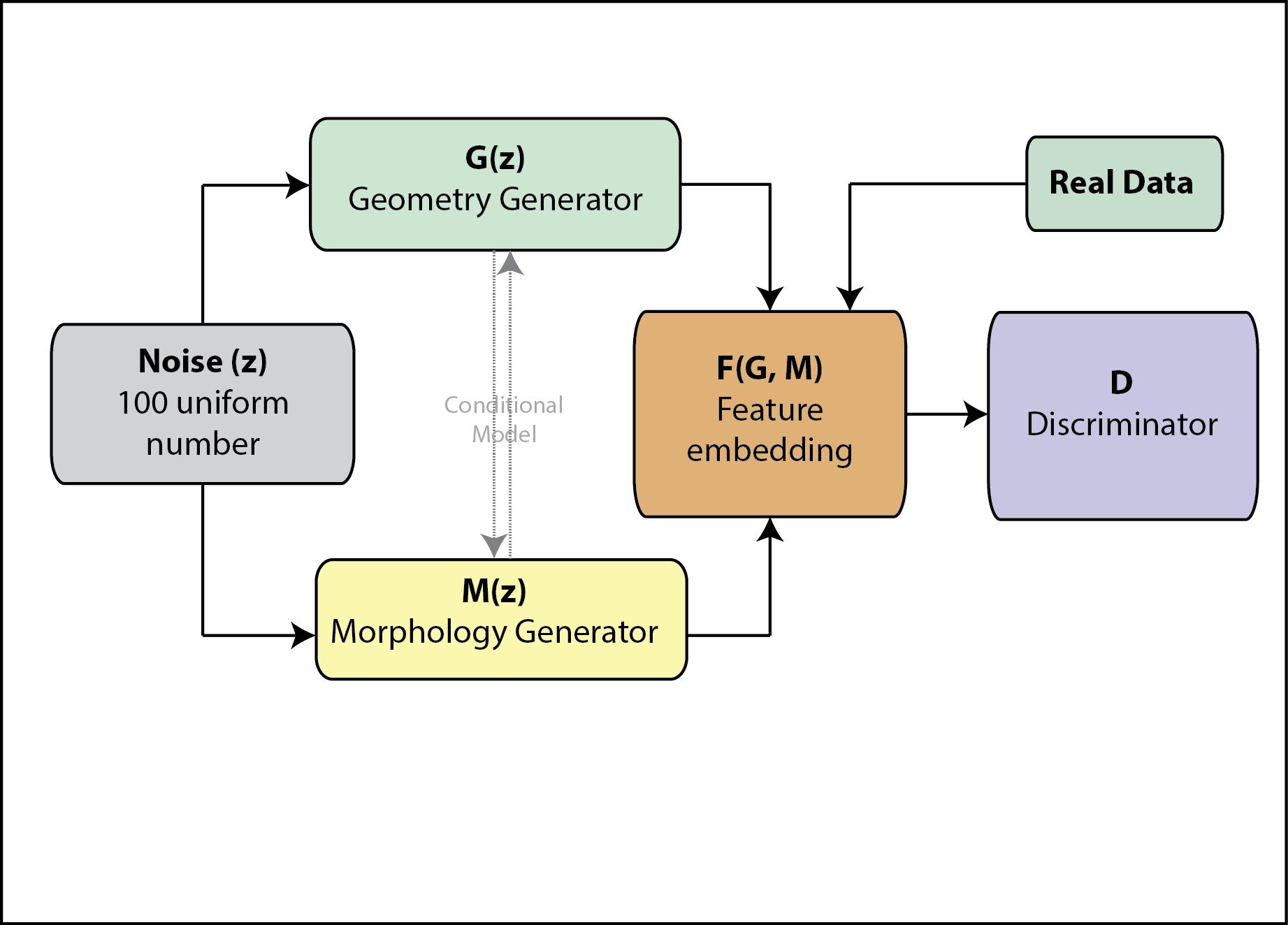 GitHub - BonsaiNet/Tree-GAN: Generative Adversarial Network for Tree