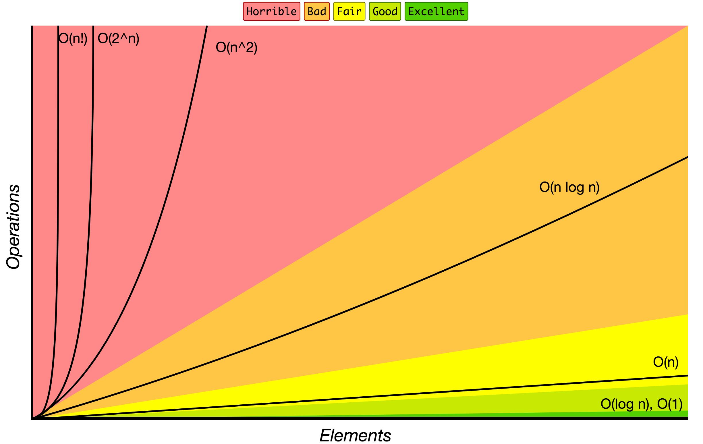 Big O graphs