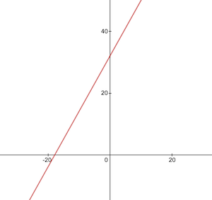 Celsius to Fahrenheit conversion