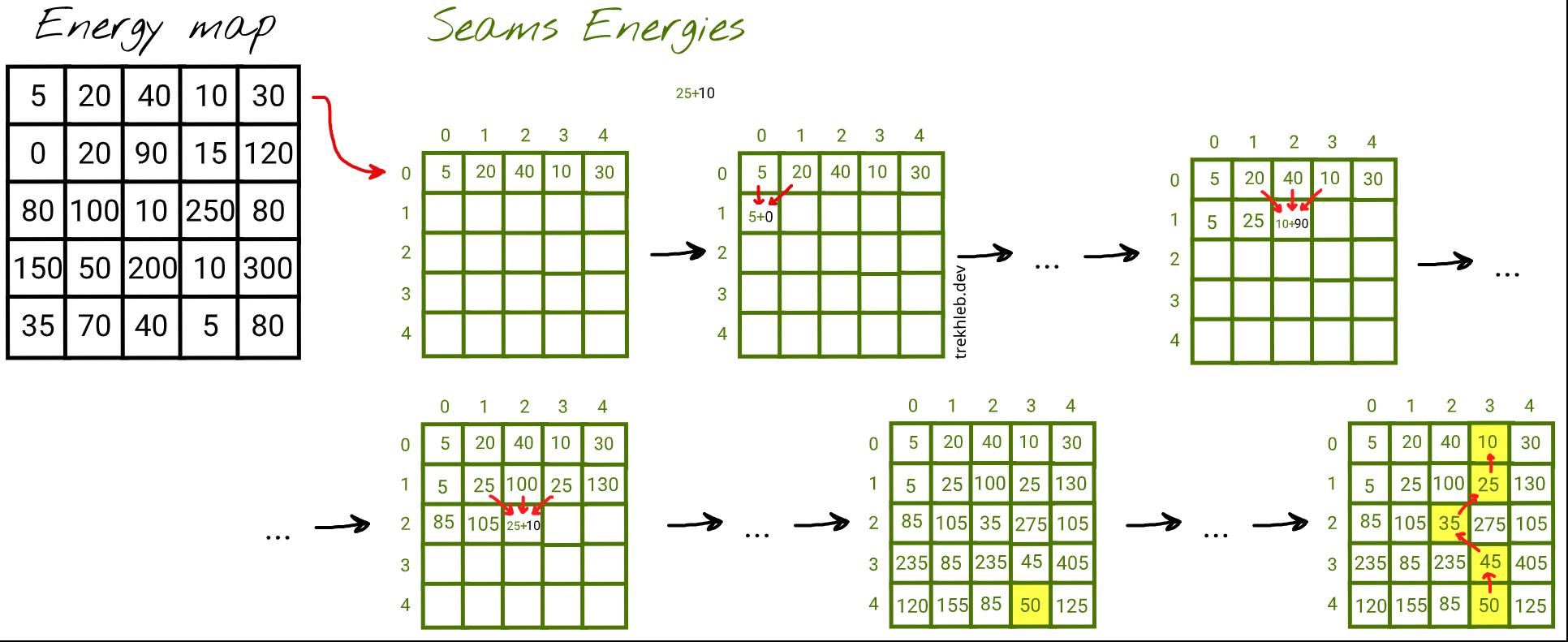 Seams energies map traversal