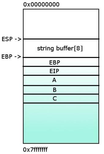 Basic Buffer Overflow